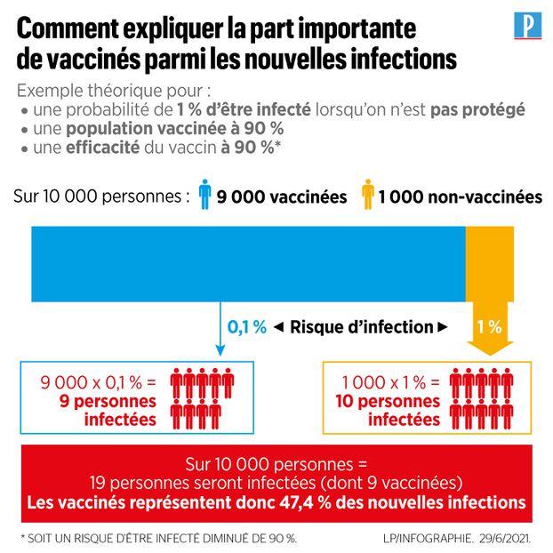 Covid-19 et variant Delta : ce que dit la première étude sur le statut vaccinal des personnes positives en France