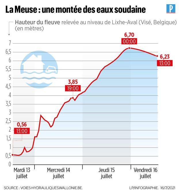 Inondations en Belgique et en Allemagne : 3 infographies pour comprendre l'ampleur de la catastrophe