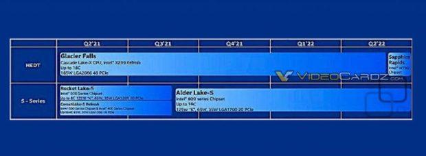 Feuille de route Intel concernant ses processeurs HEDT.