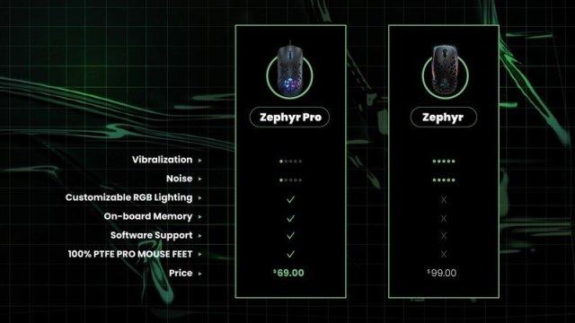 Zephyr Comparison
