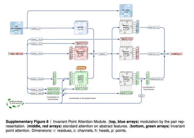 deepmind-alphafold-2-invariant-point-attention-module.jpg