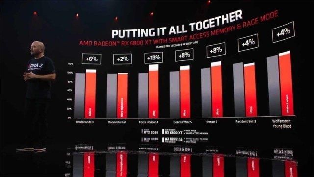 AMD RDNA2 performance