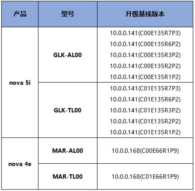 Huawei nova 5i and nova 4e model numbers eligible for update
