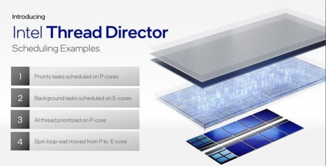 Thread Director