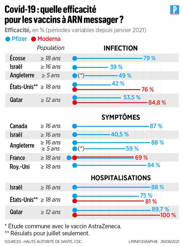 Le variant Delta double le risque d'hospitalisation : ce que dit la nouvelle étude britannique