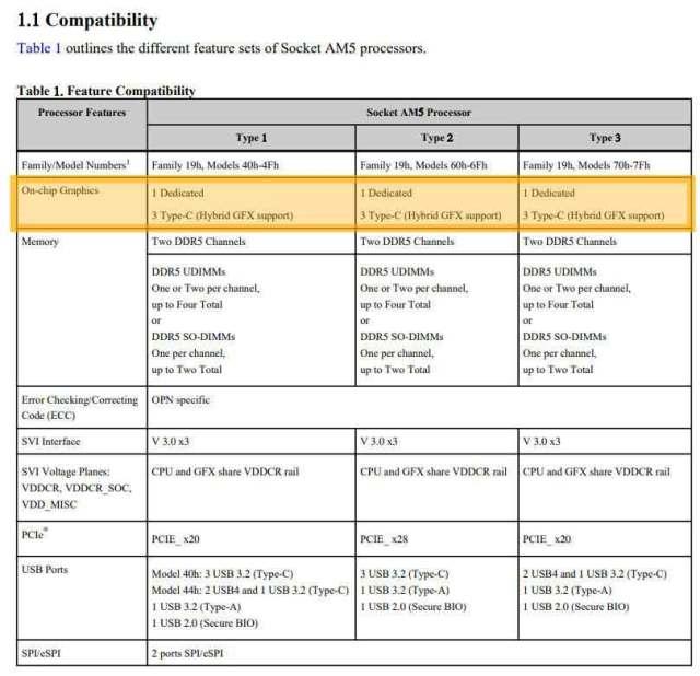 Socket AM5, document technique d'AMD