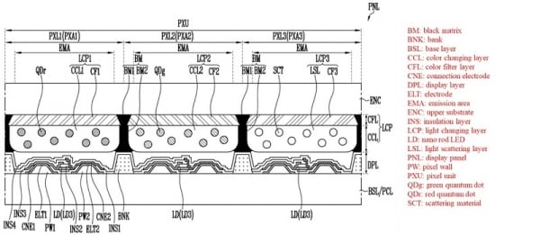 Samsung Display QNED Display Panel Structure