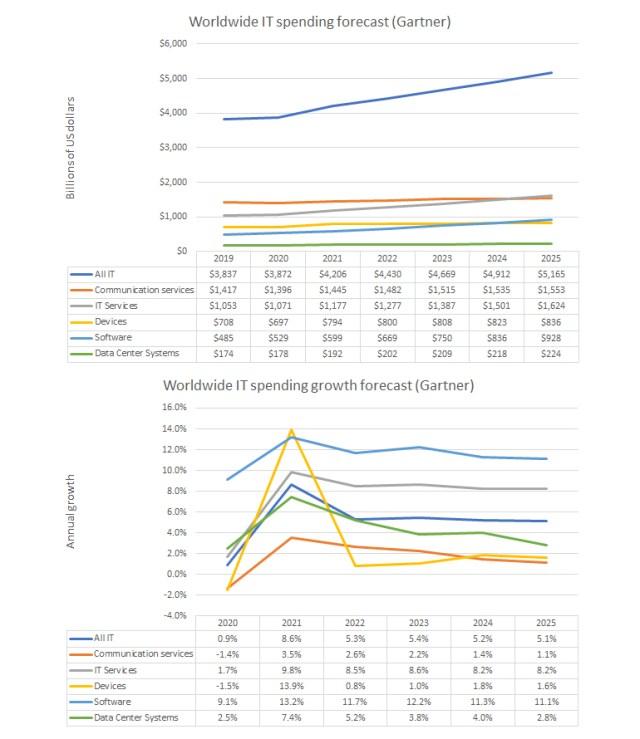 tech-budgets-2022-gartner-spending-forecast.jpg