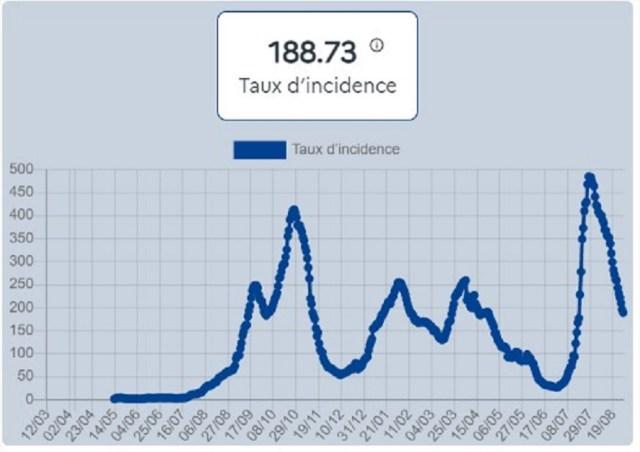Le taux d'incidence en Haute-Garonne, au 31 août 2021.