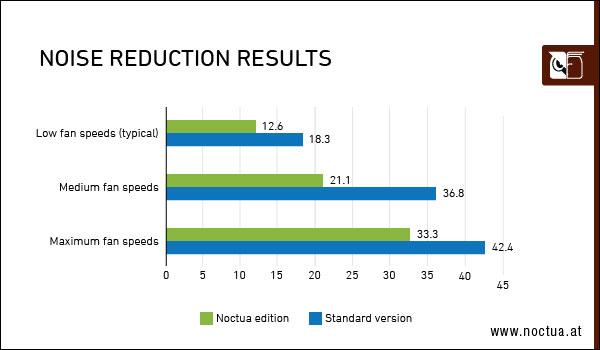 GeForce RTX 3070 Noctua OC Edition - Nuisances sonores