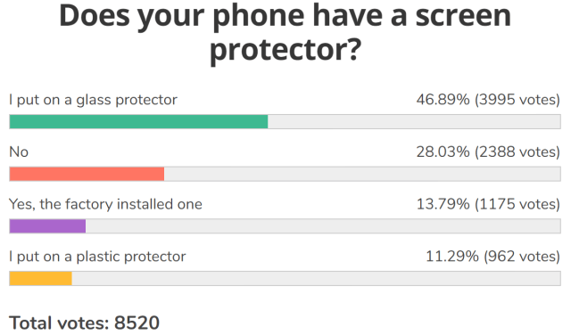 Weekly poll results: most people have a screen protector and a case on their phone