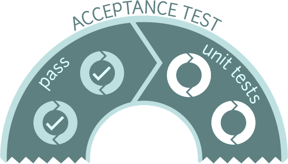 resources for acceptance testing