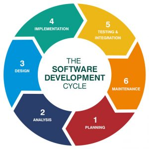 integration testing is an important step in software development cycle