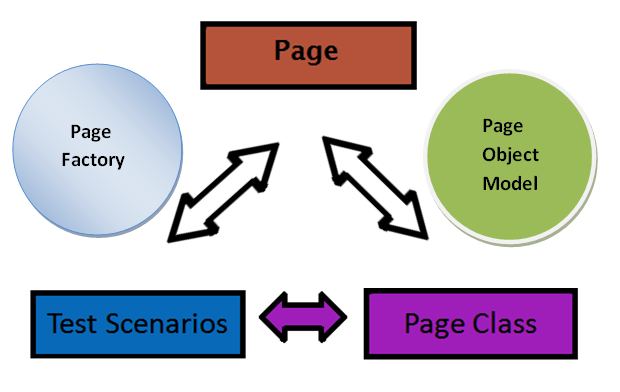 In this Applitools, I didn't use the page object pattern in Selenium