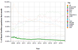 Visual Basic .NET trend