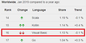 Visual Basic pypl