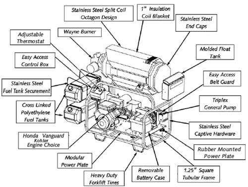 Washer Parts: Ultimate X Pressure Washer Parts