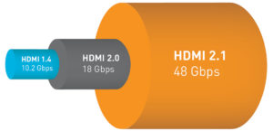 HDMI 2.1 Bandbreite