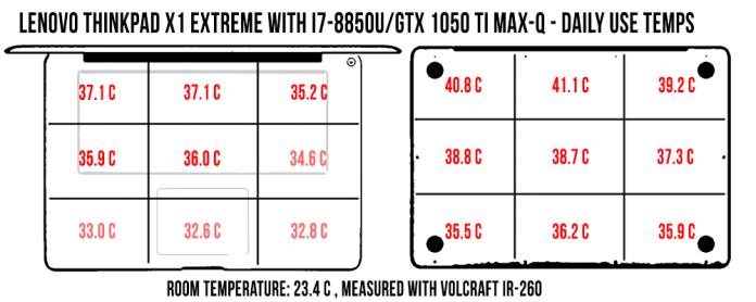 Lenovo ThinkPad X1 Extreme review (Core i7-8850H, GTX 1050