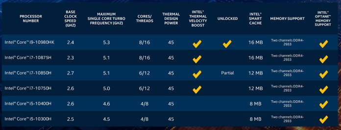Intel 10th-gen Core H hardware