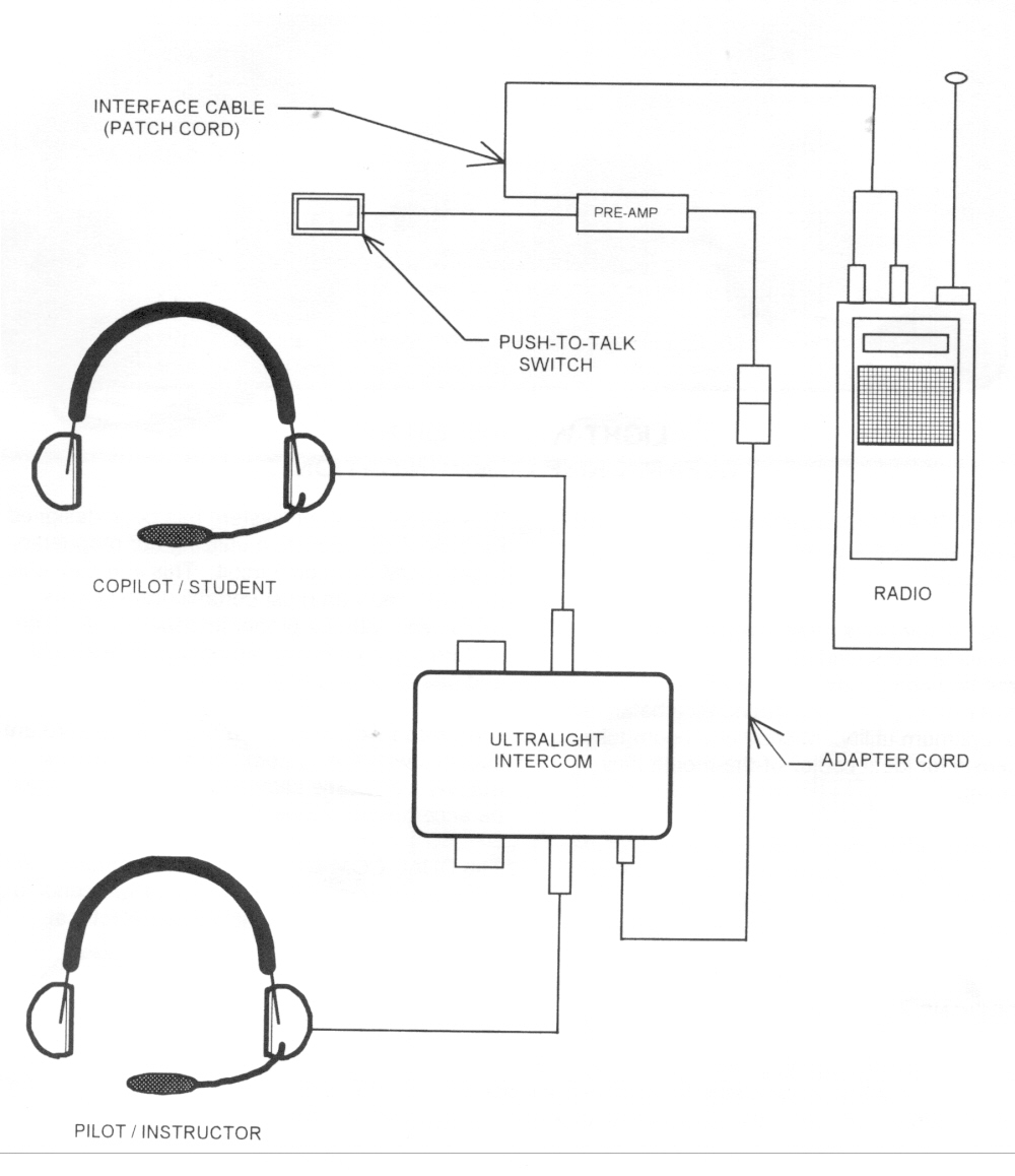 Aero Com 3000 intercom system, Aero Com 3000 head sets