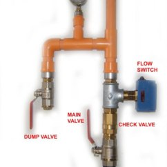 Dry Pipe Sprinkler System Riser Diagram Basic Auto Electrical Wiring Town Water Main Fire Mains Fed Sprinklers Ultramist