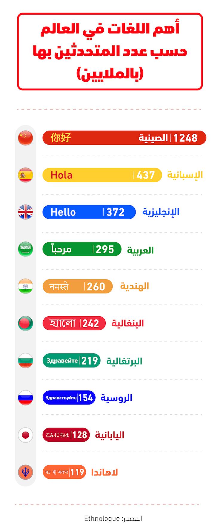 أهم 10 لغات في العالم حسب عدد المتحدثين بها
