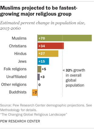 خريطة المؤمنين وأصحاب الديانات في الأرض إلى أين يتجه الدين