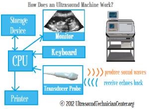 How Does an Ultrasound Machine Work? • Ultrasound Technician