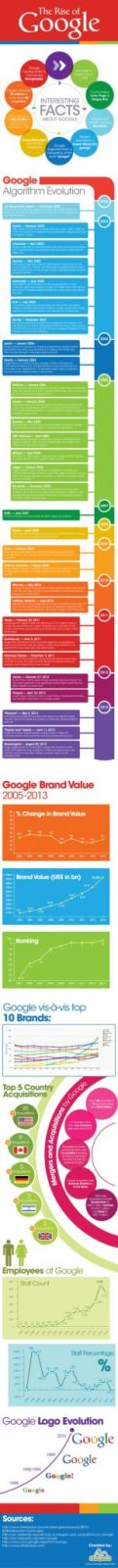 The Rise Of Google [Infographic]