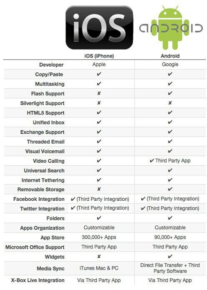 ios vs android The Battle Never Ends