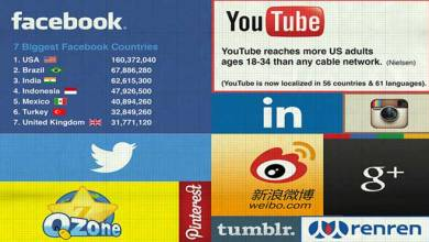 Photo of What Social Networks Should You Use in 2014? – INFOGRAPHIC