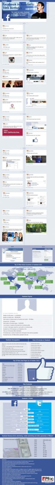 100 Facebook Stats   And Facts - Infographic
