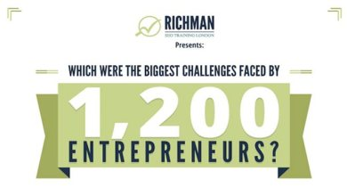 Photo of List of Biggest Challenges Faced by Young Entrepreneurs