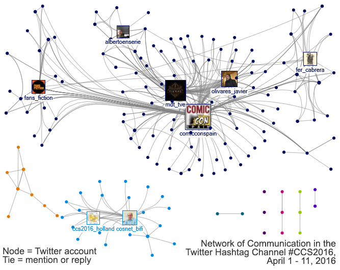 Social Network for Twitter accounts using the #CCS2016 hashtag from April 1-11, 2016