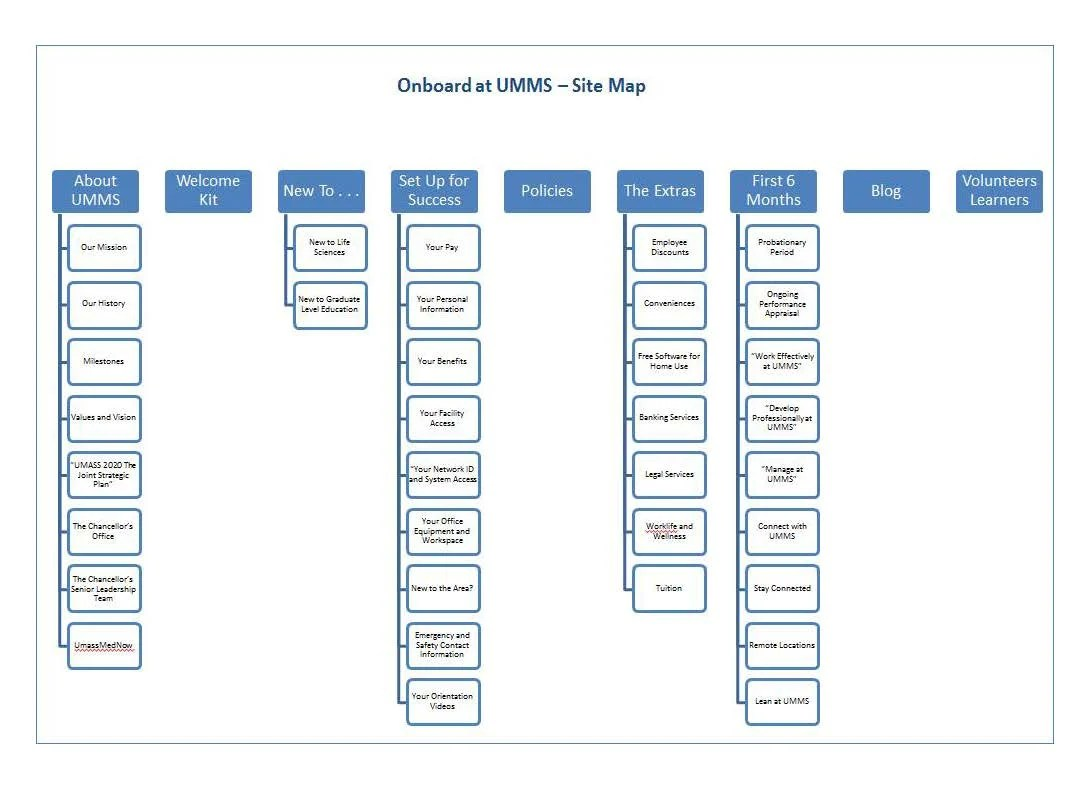 how to create a site map diagram 2000 nissan altima wiring sitemap