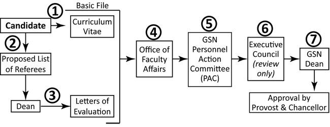 Faculty Affairs