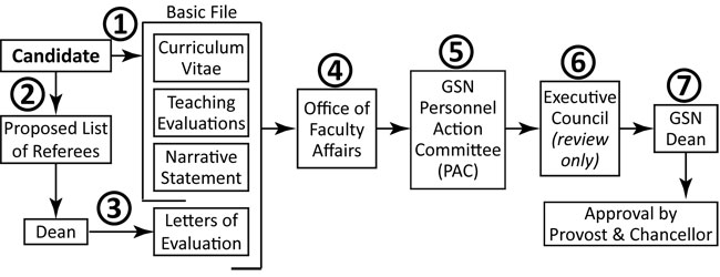 Faculty Affairs