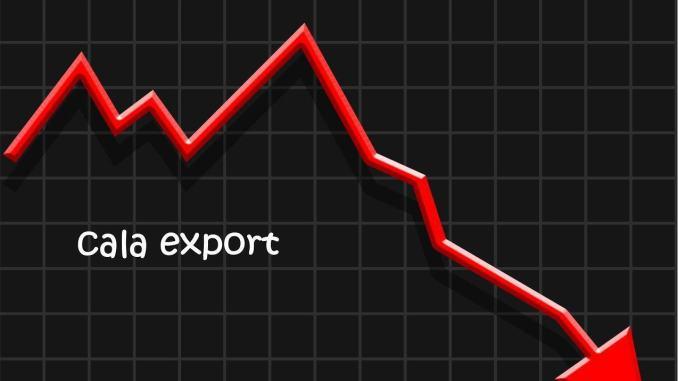 Cala export in Umbria, esportazioni giù di oltre 174 milioni di euro