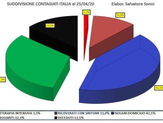 Coronavirus, la situazione in Italia al 25 aprile, l'analisi dell'esperto