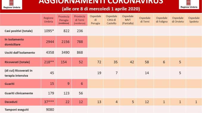 33 positivi Covid 19 in più di ieri in Umbria, aumentano i guariti