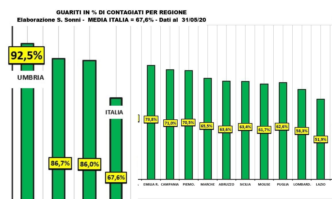 Umbria la regione più sana, supera la media nazionale