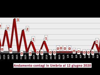 Coronavirus Umbria, 5 casi in più una settimana, ma il doppio dei guariti