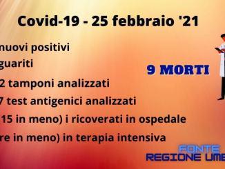 Positivi covid in calo in Umbria, per il secondo giorno, 95 meno di ieri
