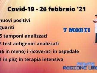 Ancora in calo ricoverati Covid in Umbria, risale tasso positività, 7 i morti