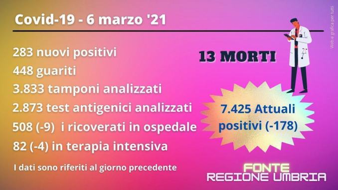 Covid Umbria, più guariti e meno contagi, ma al 6 marzo ancora 13 morti