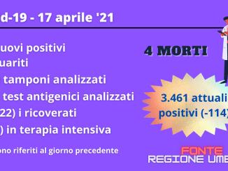 Coronavirus, al 17 aprile continua il calo degli attualmente positivi