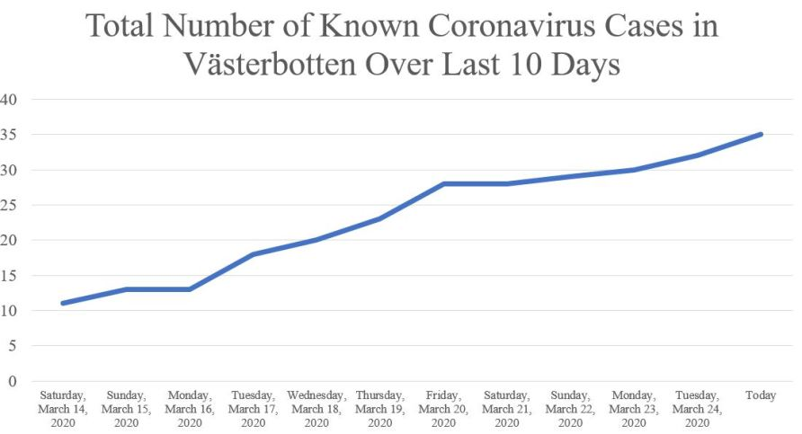 Coronavirus Total Cases March 25