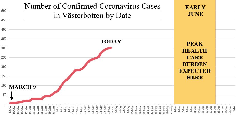Confirmed coronavirus cases in Västerbotten by date. Source: Region Västerbotten