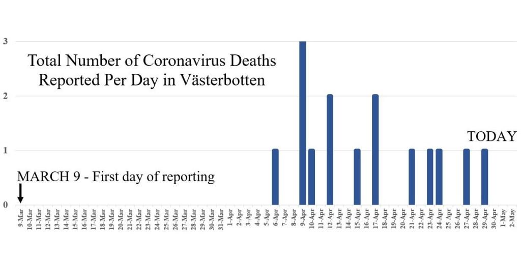 Total Number of Coronavirus Deaths Reported Per Day in Västerbotten -Region Västerbotten